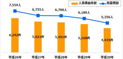 事故 沖縄 交通 沖縄で交通事故が多発!その7割以上は駐車場内で発生!